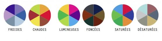 appliquez la th orie des couleurs dans votre cuisine le blog d co cuisine. Black Bedroom Furniture Sets. Home Design Ideas